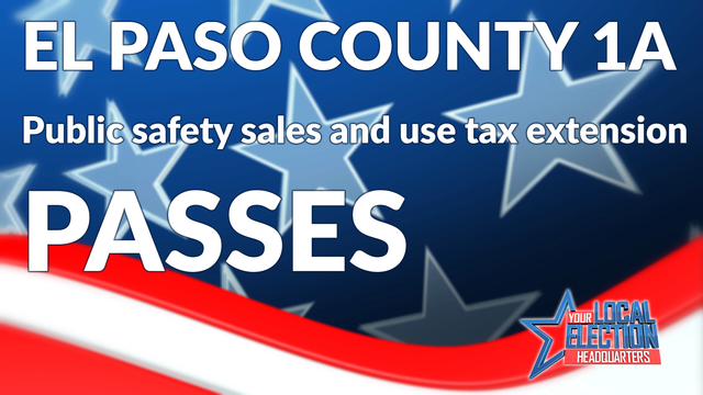El Paso County voters approve sales tax extension for public safety